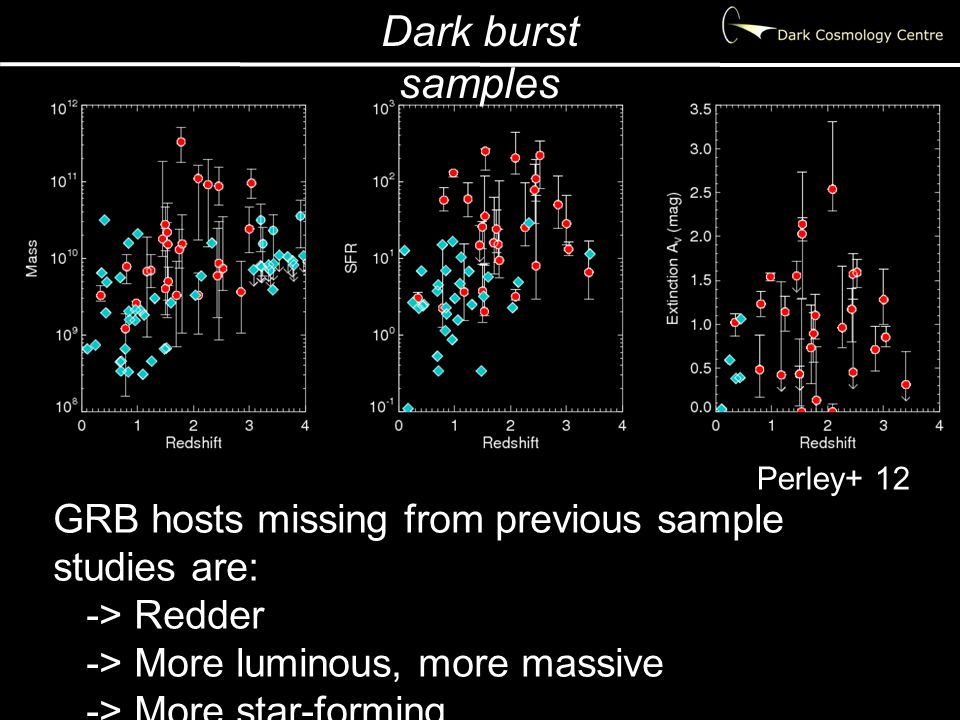 Dark burst samples GRB hosts missing from previous sample studies are: -> Redder -> More luminous, more massive -> More star-forming Perley+ 12