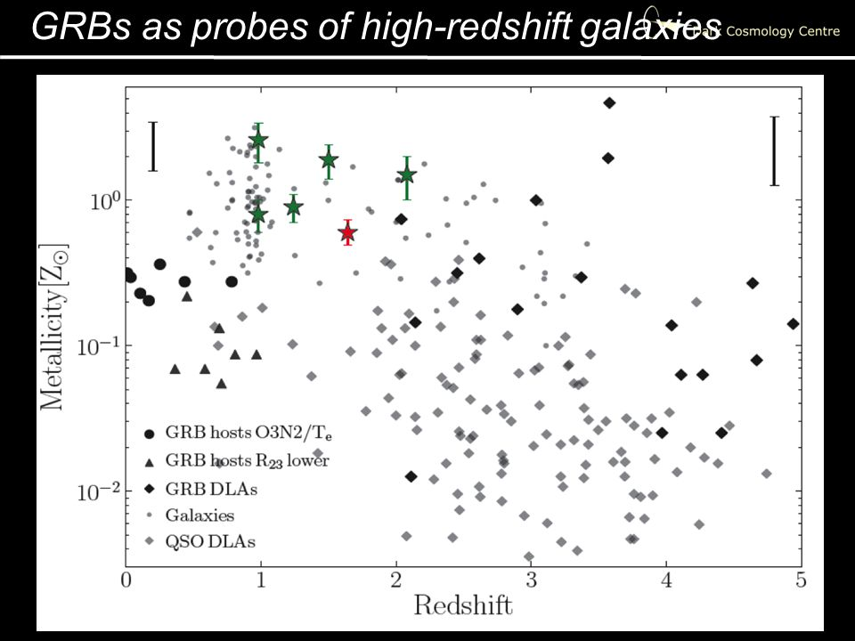 GRBs as probes of high-redshift galaxies