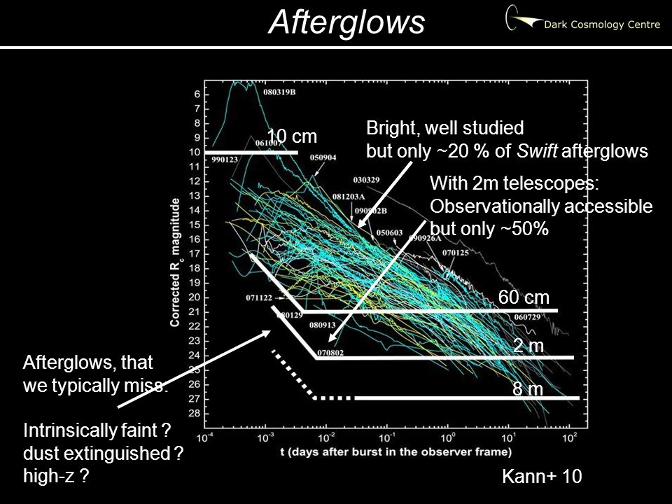 Afterglows Kann+ 10 10 cm 60 cm 2 m 8 m Bright, well studied but only ~20 % of Swift afterglows With 2m telescopes: Observationally accessible but only ~50% Afterglows, that we typically miss: Intrinsically faint .