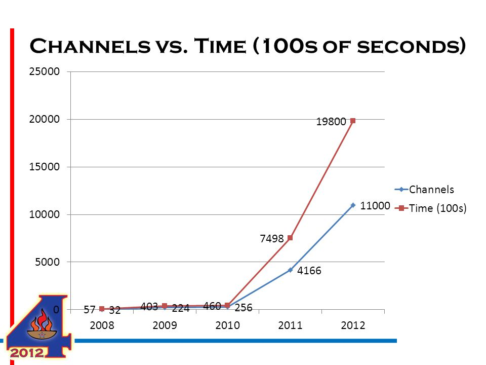 Channels vs. Time (100s of seconds)