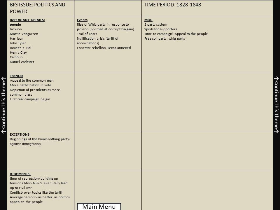 BIG ISSUE: POLITICS AND POWER TIME PERIOD: 1828-1848 IMPORTANT DETAILS: people Jackson Martin Vangurren Harrison John Tyler Jamees K.