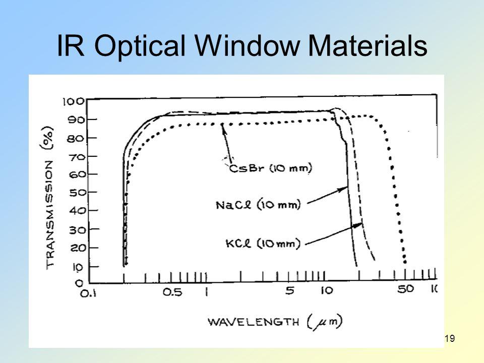 IR Optical Window Materials 19
