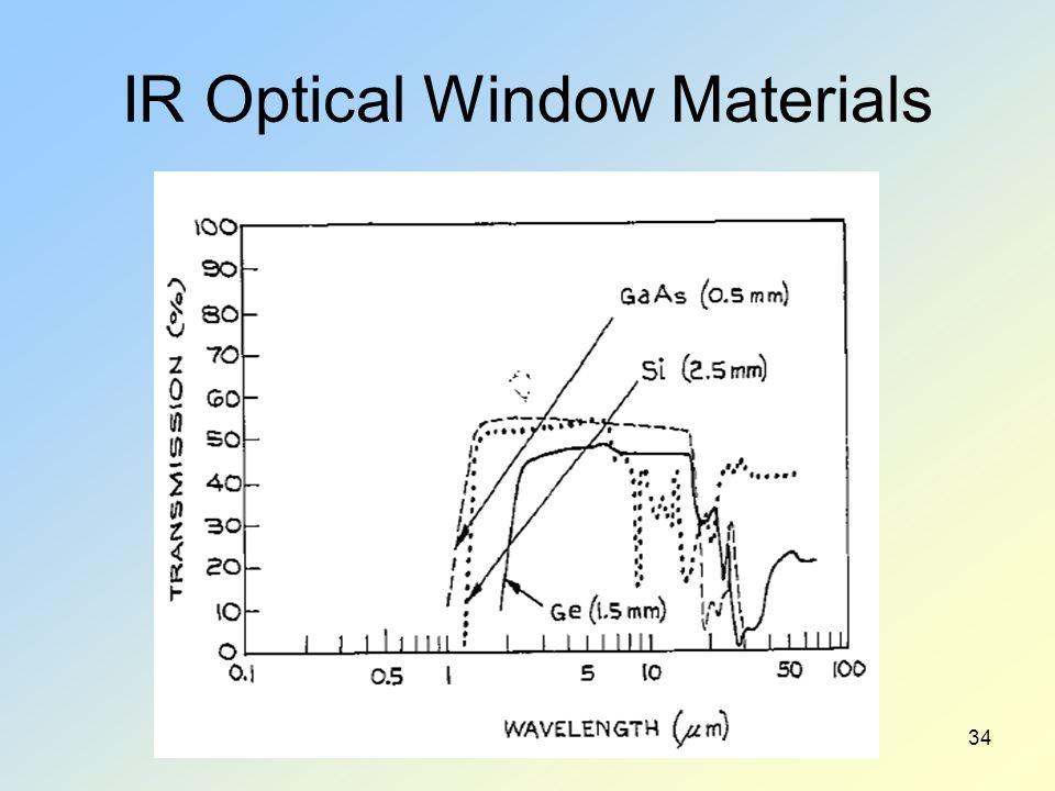IR Optical Window Materials 34