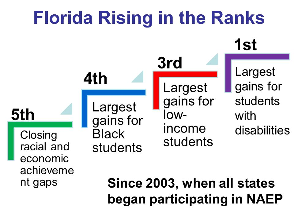 Closing racial and economic achieveme nt gaps Largest gains for Black students Largest gains for low- income students Florida Rising in the Ranks 5th 4th 3rd 1st Largest gains for students with disabilities Since 2003, when all states began participating in NAEP