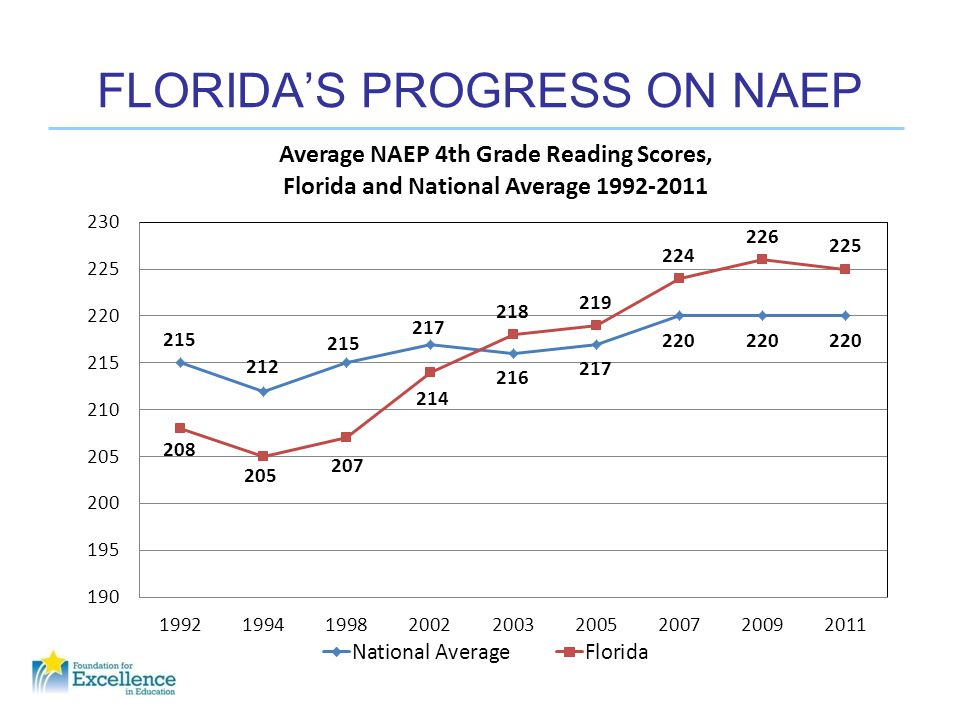 FLORIDA'S PROGRESS ON NAEP
