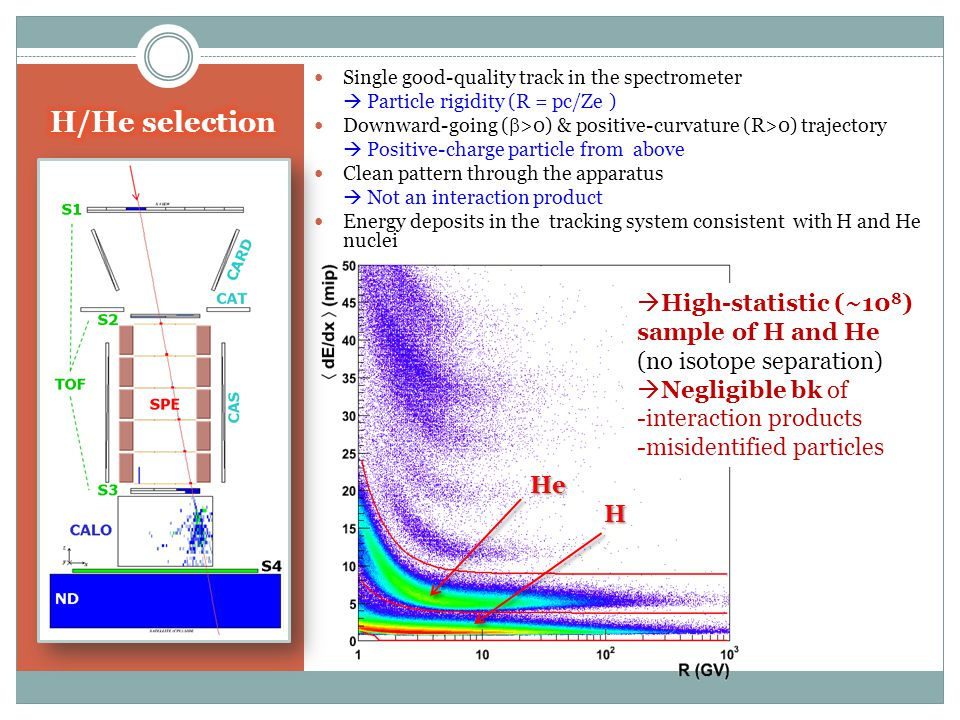 Single good-quality track in the spectrometer  Particle rigidity (R = pc/Ze ) Downward-going (  >0) & positive-curvature (R>0) trajectory  Positive