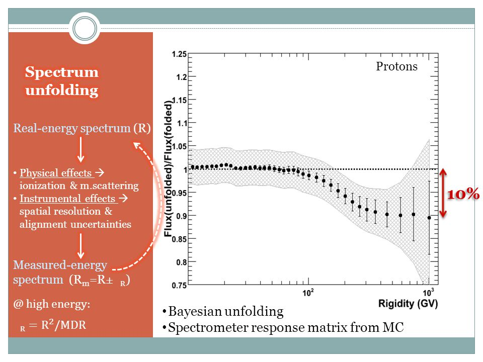 Protons 10% Bayesian unfolding Spectrometer response matrix from MC