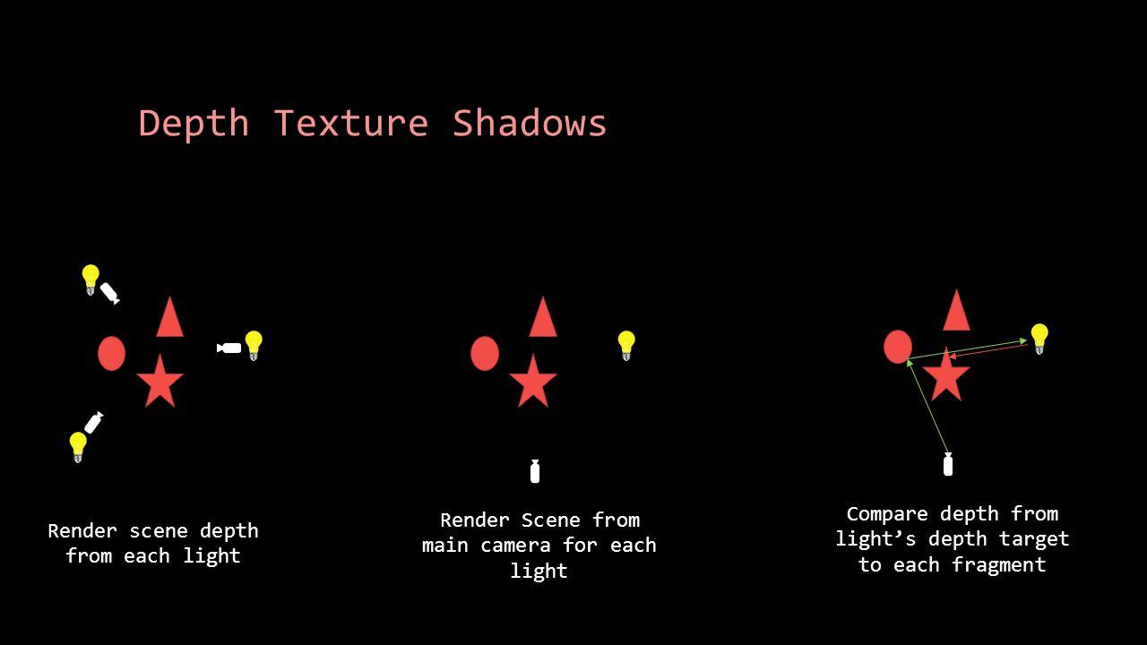 Depth Texture Shadows Render scene depth from each light Render Scene from main camera for each light Compare depth from light's depth target to each fragment