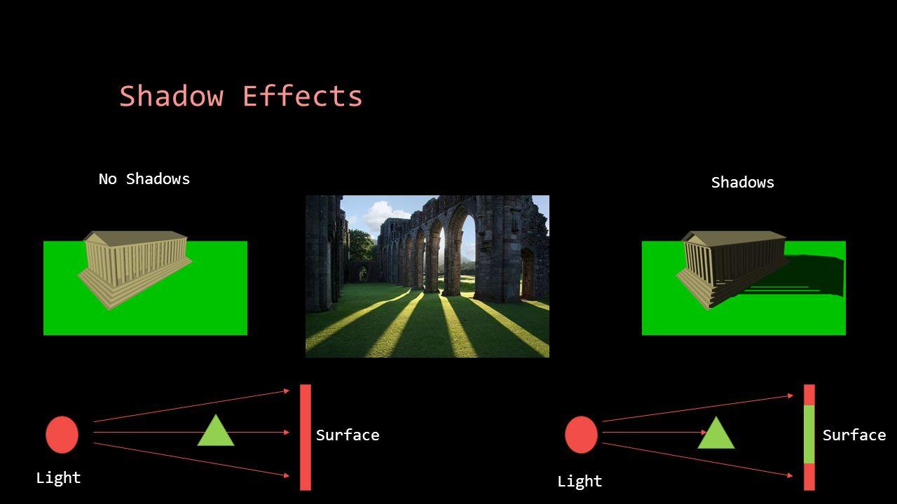 Types of Shadow Techniques Baked LightingBlob ShadowsShadows VolumesDepth Map Shadows Performant Immersive