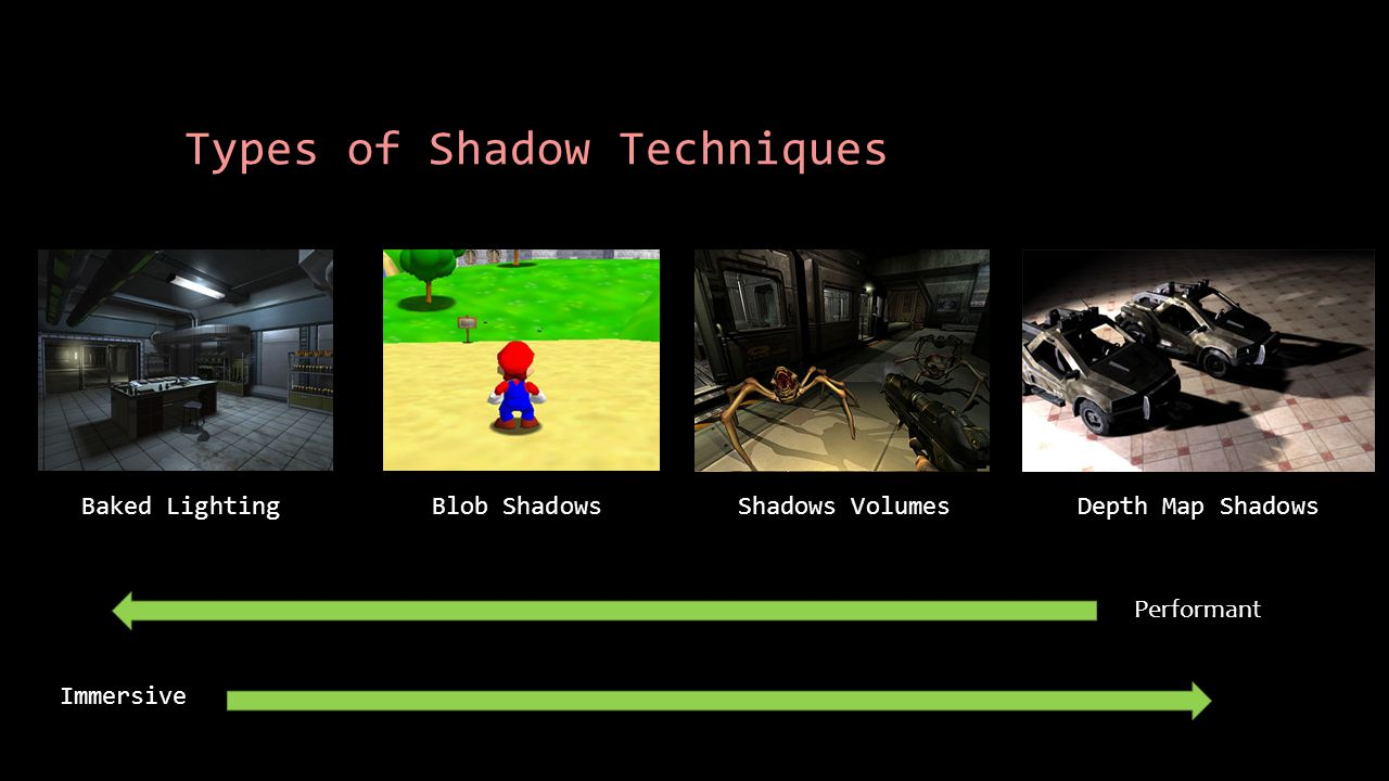 Types of Shadow Techniques Baked LightingBlob ShadowsShadows VolumesDepth Map Shadows Performant Immersive