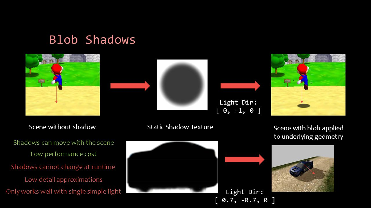 Blob Shadows Scene without shadow Scene with blob applied to underlying geometry Static Shadow Texture Light Dir: [ 0, -1, 0 ] Light Dir: [ 0.7, -0.7, 0 ] Shadows can move with the scene Low performance cost Shadows cannot change at runtime Low detail approximations Only works well with single simple light