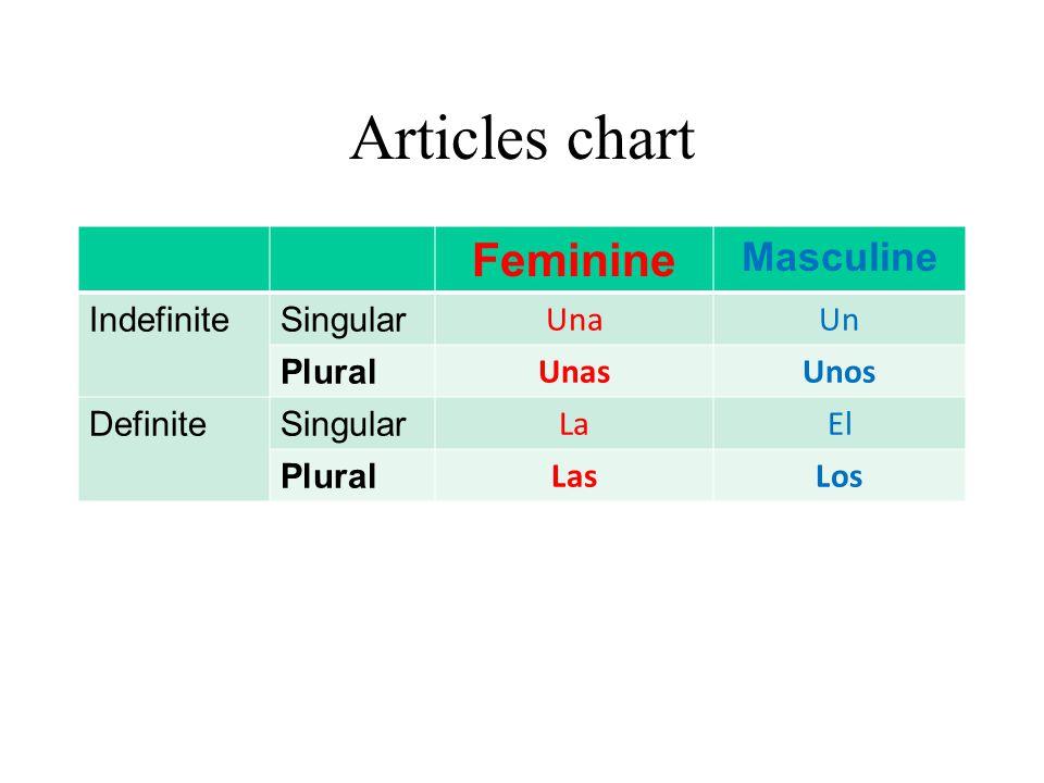 Articles chart Feminine Masculine IndefiniteSingular UnaUn Plural UnasUnos DefiniteSingular LaEl Plural LasLos