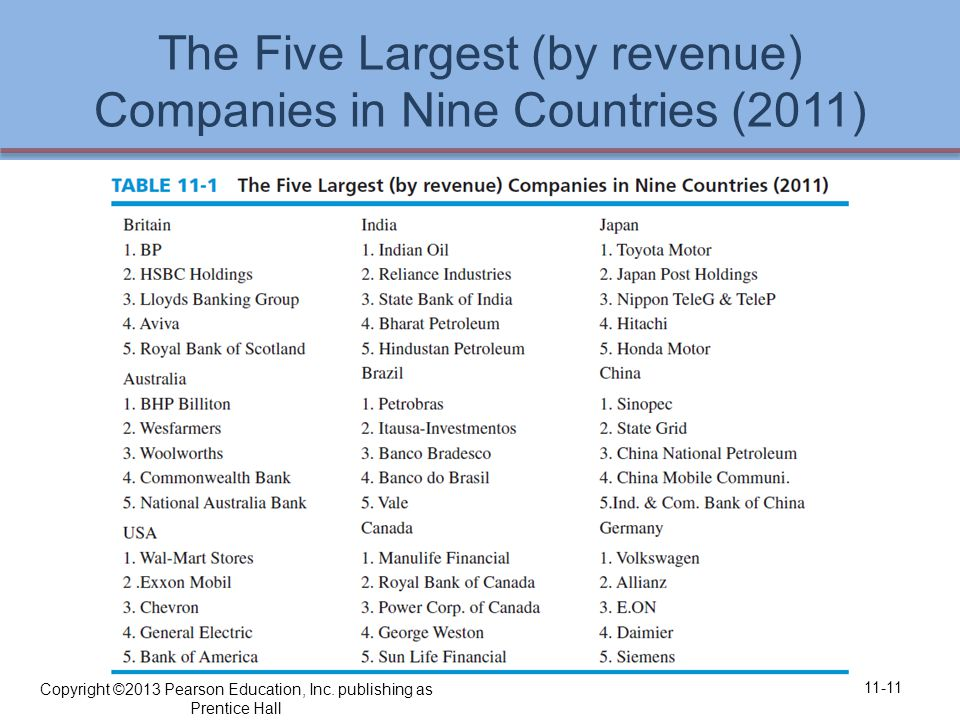 The Five Largest (by revenue) Companies in Nine Countries (2011) 11-11 Copyright ©2013 Pearson Education, Inc.