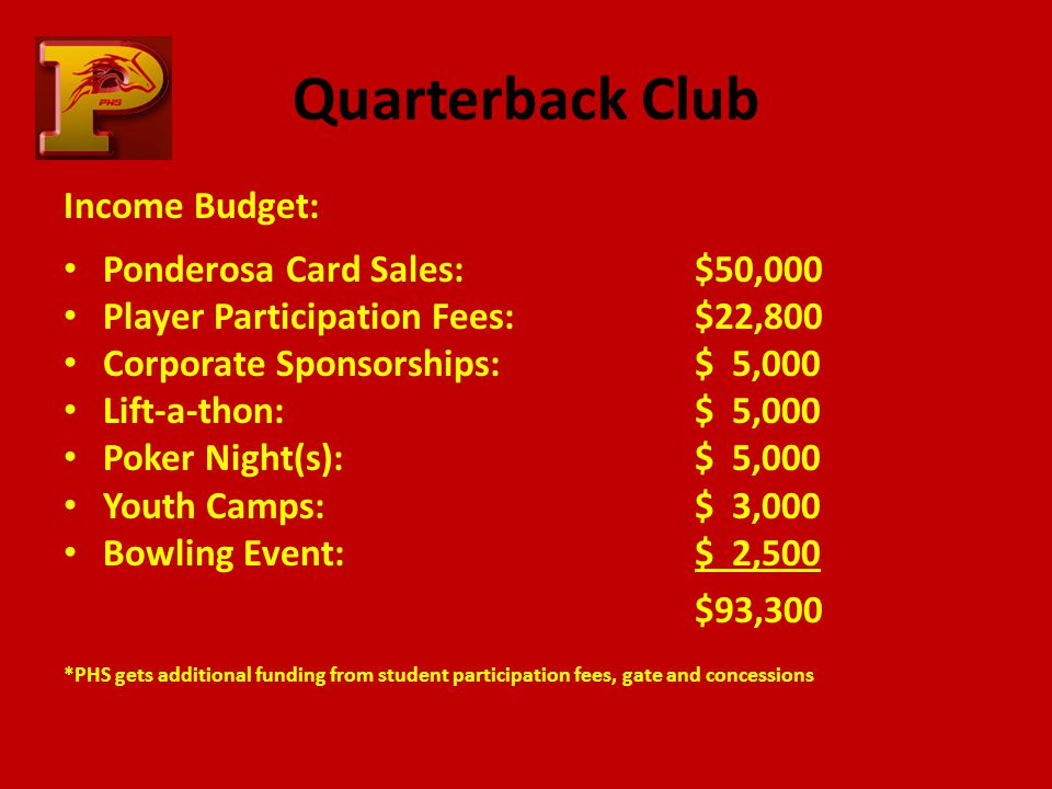 Quarterback Club Income Budget: Ponderosa Card Sales:$50,000 Player Participation Fees: $22,800 Corporate Sponsorships: $ 5,000 Lift-a-thon:$ 5,000 Poker Night(s):$ 5,000 Youth Camps:$ 3,000 Bowling Event: $ 2,500 $93,300 *PHS gets additional funding from student participation fees, gate and concessions
