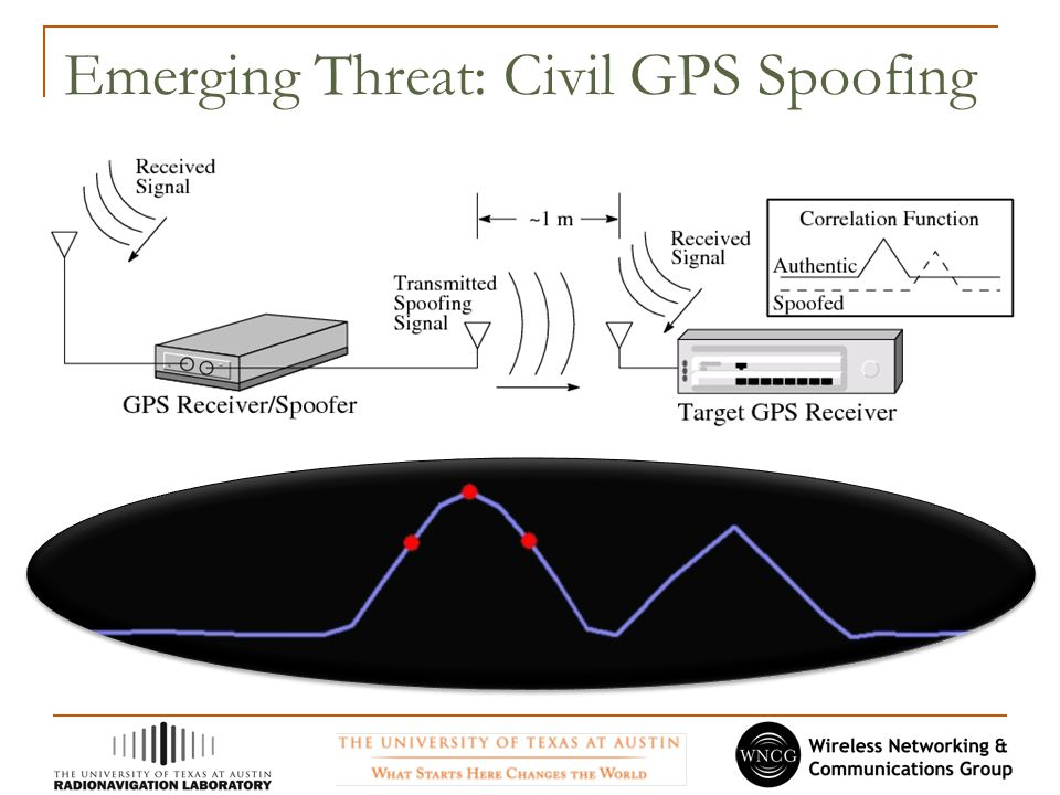 Emerging Threat: Civil GPS Spoofing