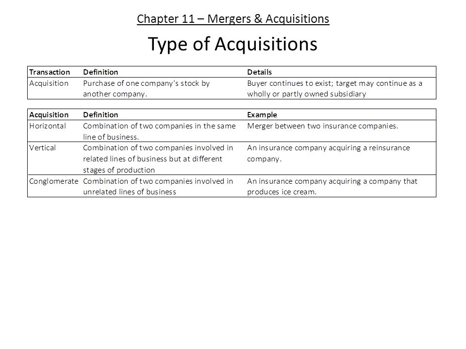 Chapter 11 – Mergers & Acquisitions Type of Acquisitions