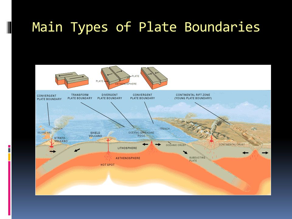 Convergent Plate Boundaries  Continent-ocean collisions (denser oceanic crust dives under)  Ocean-ocean collisions (older denser crust dives under younger crust, form island arcs)  Continent-continent collisions (form mountain ranges – Himalayas)