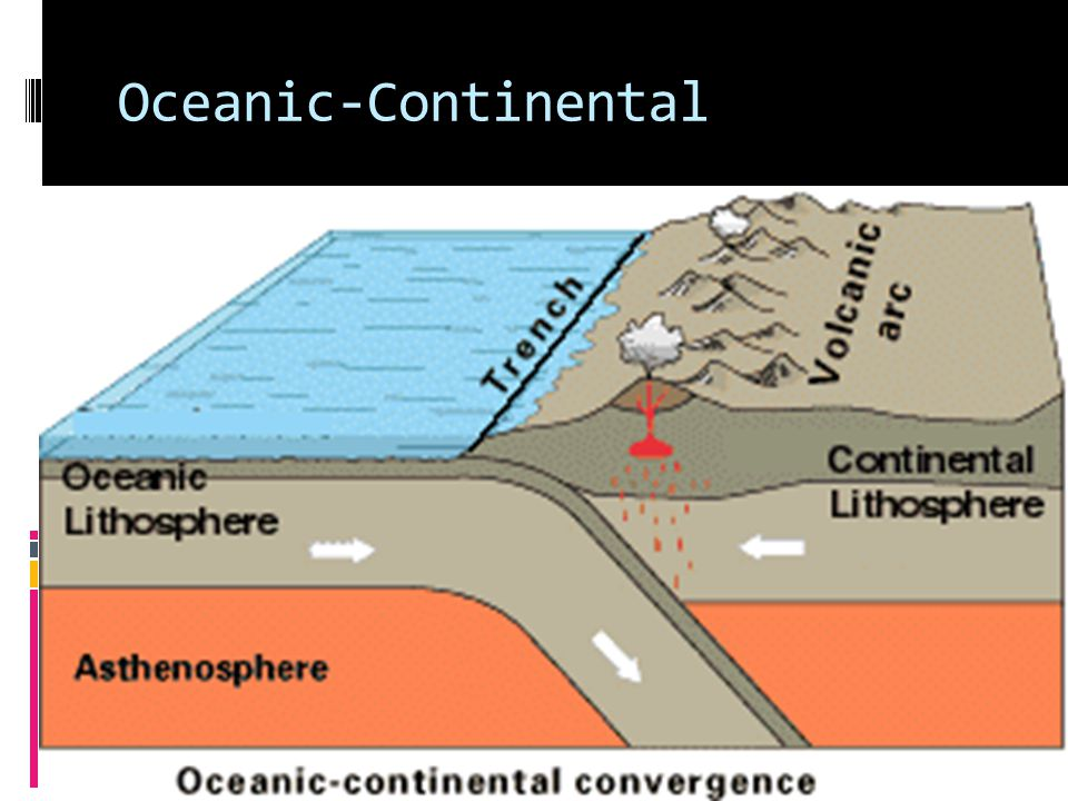 ConvergentBoundaries Continental-Continental: huge mountains Continental-Oceanic: Subduction.