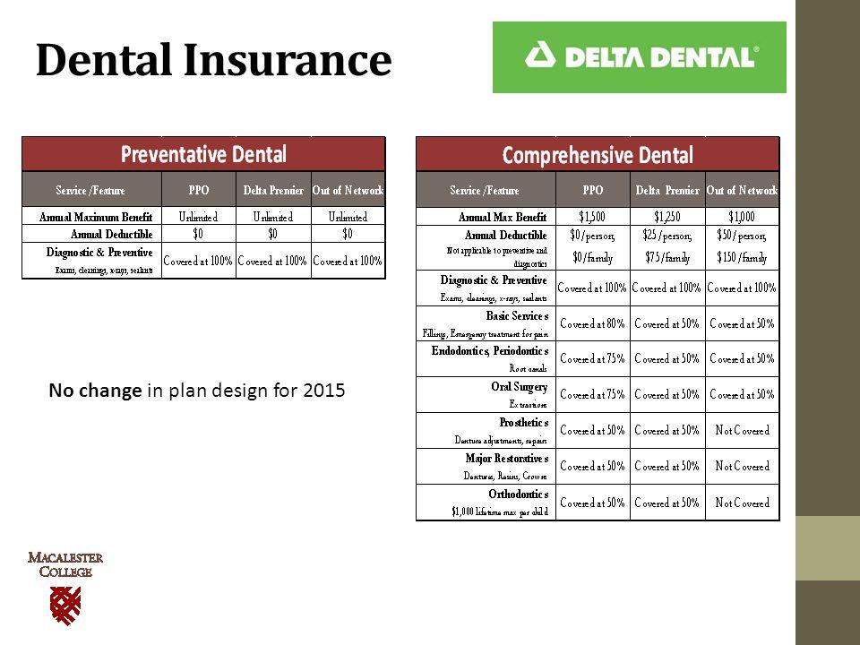 Dental Insurance No change in plan design for 2015