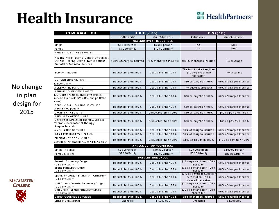 Health Insurance No change in plan design for 2015