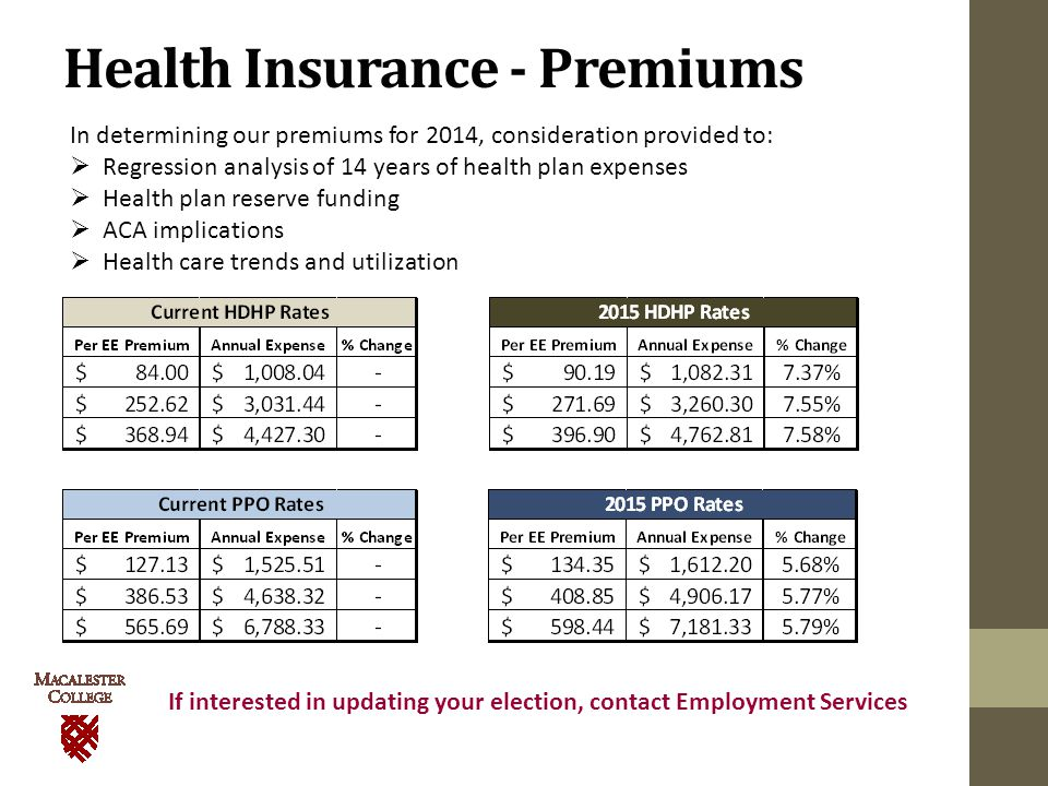 Health Insurance - Premiums In determining our premiums for 2014, consideration provided to:  Regression analysis of 14 years of health plan expenses  Health plan reserve funding  ACA implications  Health care trends and utilization If interested in updating your election, contact Employment Services