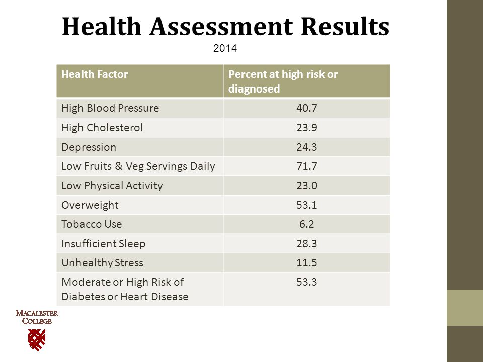 Health Assessment Results 2014 Health FactorPercent at high risk or diagnosed High Blood Pressure40.7 High Cholesterol23.9 Depression24.3 Low Fruits & Veg Servings Daily71.7 Low Physical Activity23.0 Overweight53.1 Tobacco Use6.2 Insufficient Sleep28.3 Unhealthy Stress11.5 Moderate or High Risk of Diabetes or Heart Disease 53.3