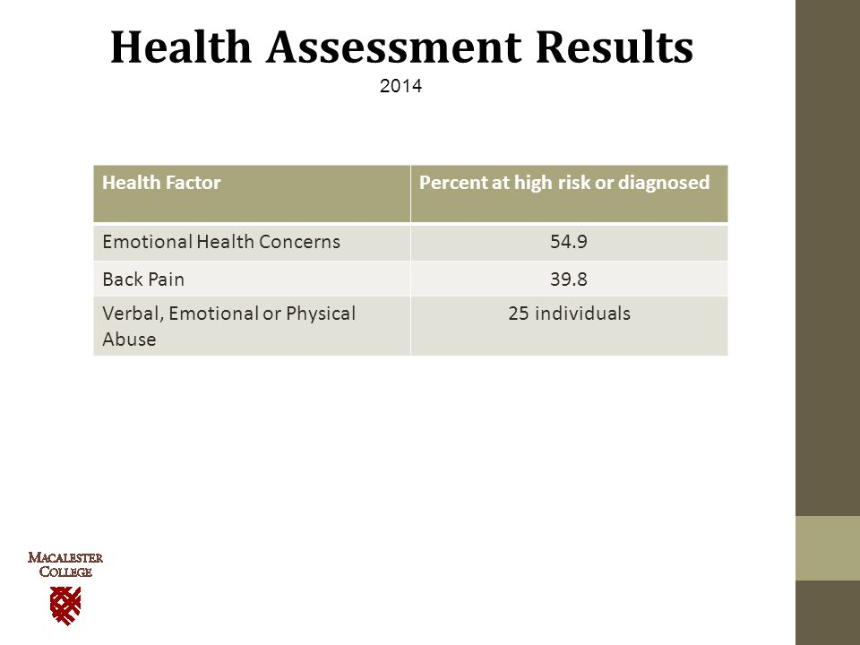 Health Assessment Results 2014 Health FactorPercent at high risk or diagnosed Emotional Health Concerns54.9 Back Pain39.8 Verbal, Emotional or Physical Abuse 25 individuals