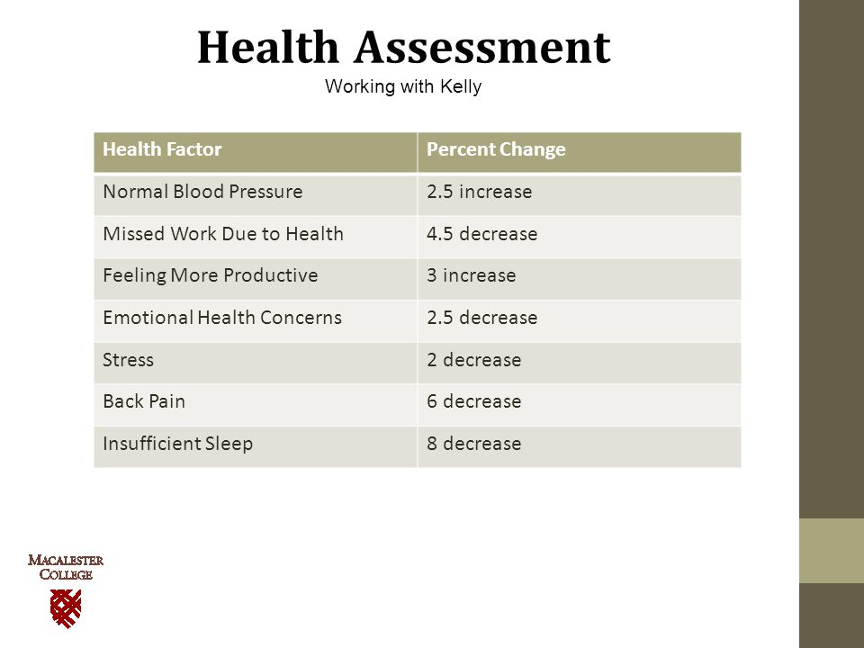 Health Assessment Working with Kelly Health FactorPercent Change Normal Blood Pressure2.5 increase Missed Work Due to Health4.5 decrease Feeling More Productive3 increase Emotional Health Concerns2.5 decrease Stress2 decrease Back Pain6 decrease Insufficient Sleep8 decrease
