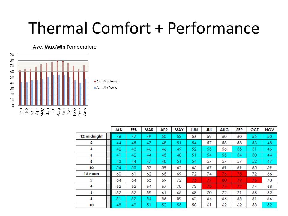 CHESC 2014 / Cal Poly, San Luis Obispo Thermal Comfort + Performance