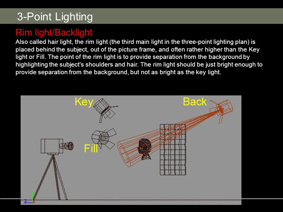 3-Point Lighting Rim light/Backlight Also called hair light, the rim light (the third main light in the three-point lighting plan) is placed behind the subject, out of the picture frame, and often rather higher than the Key light or Fill.