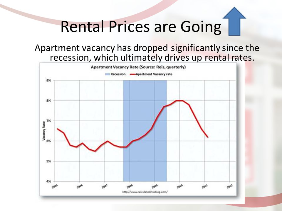 Rental Prices are Going Apartment vacancy has dropped significantly since the recession, which ultimately drives up rental rates.