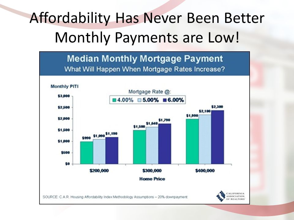 Affordability Has Never Been Better Monthly Payments are Low!