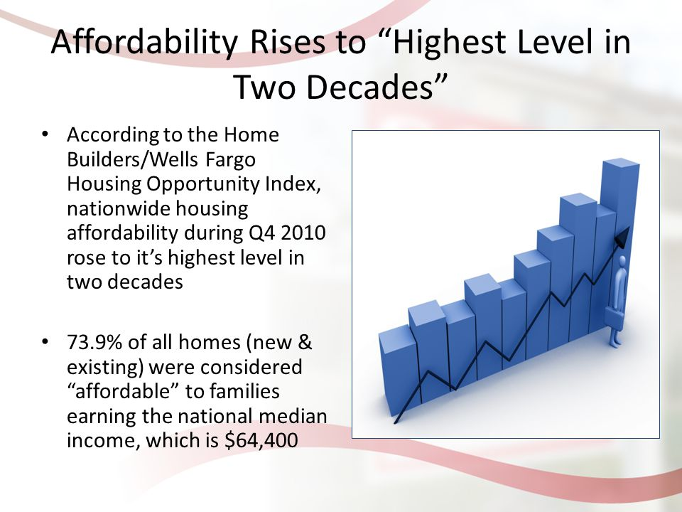 Affordability Rises to Highest Level in Two Decades According to the Home Builders/Wells Fargo Housing Opportunity Index, nationwide housing affordability during Q4 2010 rose to it's highest level in two decades 73.9% of all homes (new & existing) were considered affordable to families earning the national median income, which is $64,400