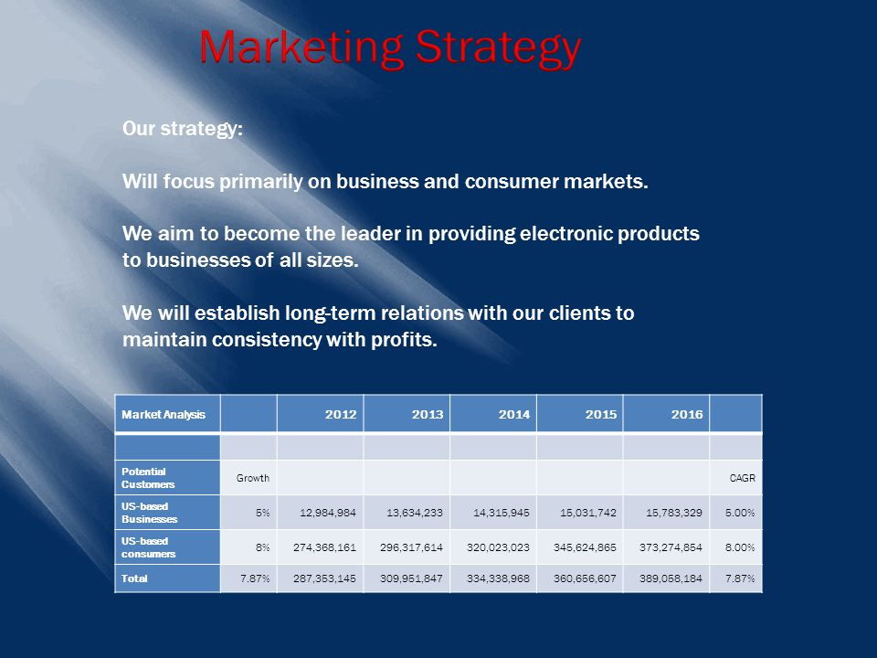 Market Analysis 20122013201420152016 Potential Customers Growth CAGR US-based Businesses 5%12,984,98413,634,23314,315,94515,031,74215,783,3295.00% US-based consumers 8%274,368,161296,317,614320,023,023345,624,865373,274,8548.00% Total7.87%287,353,145309,951,847334,338,968360,656,607389,058,1847.87% Our strategy: Will focus primarily on business and consumer markets.