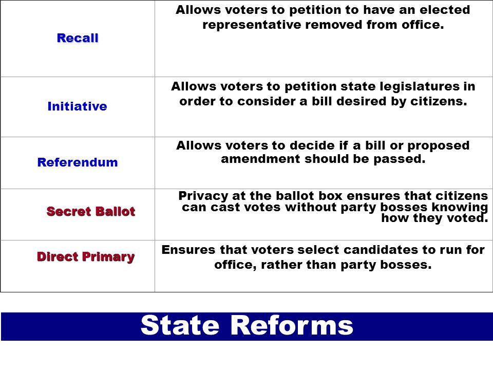 Recall Allows voters to petition to have an elected representative removed from office.