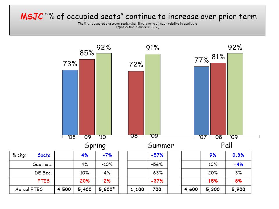 "MSJC ""% of occupied seats"" continue to increase over prior term The % of occupied classroom seats (aka fill rate or % of cap) relative to available (*"