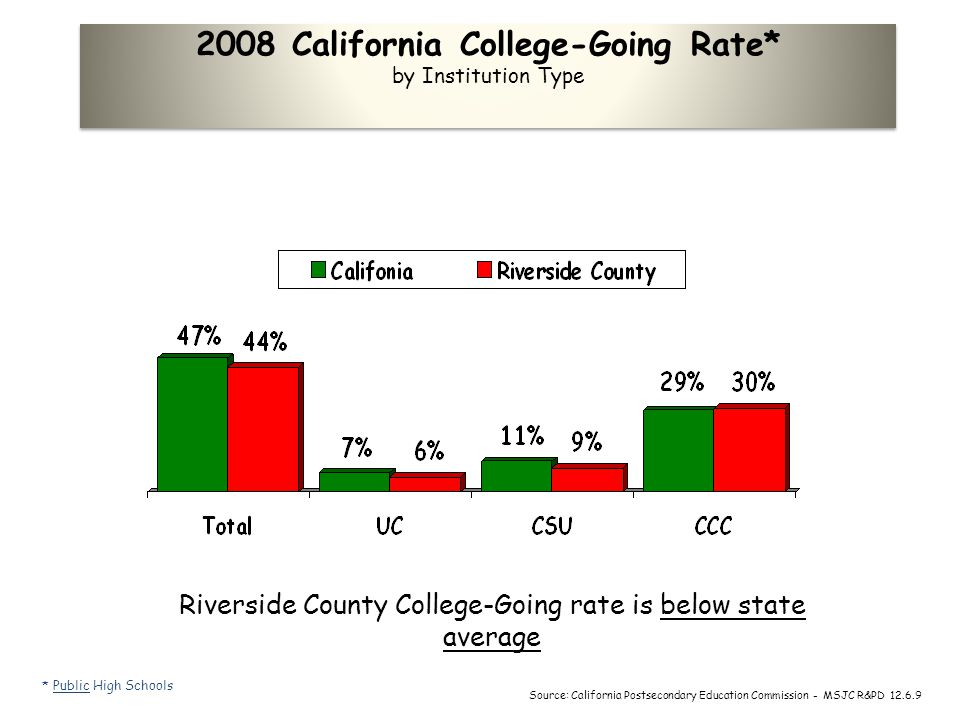 2008 California College-Going Rate* by Institution Type Riverside County College-Going rate is below state average * Public High Schools Source: Calif
