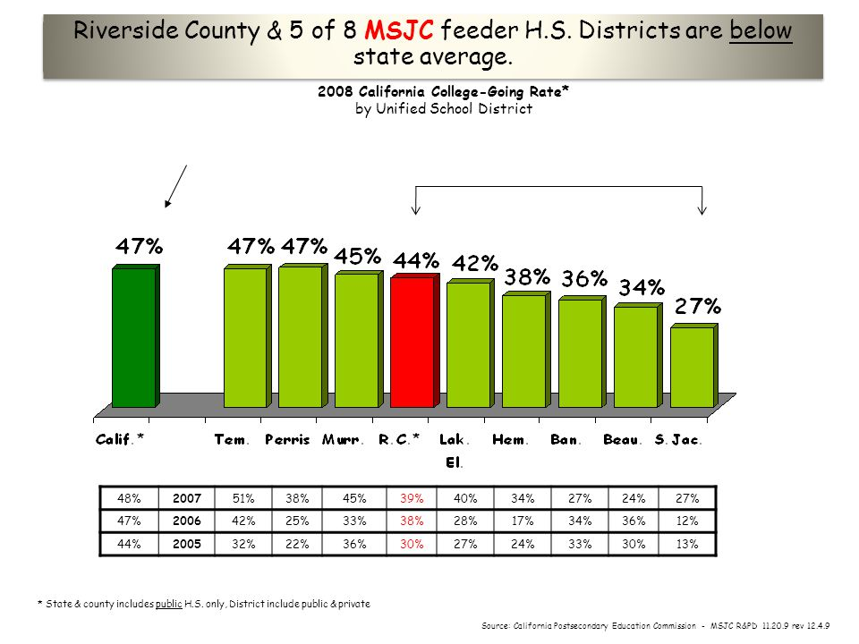 2008 California College-Going Rate* by Unified School District Riverside County & 5 of 8 MSJC feeder H.S.