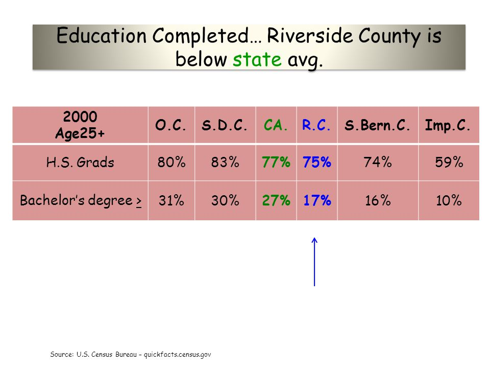 Education Completed… Riverside County is below state avg.