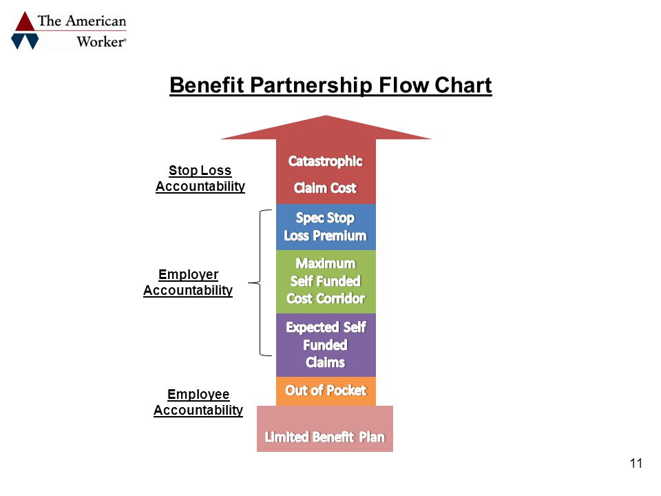 11 Benefit Partnership Flow Chart Stop Loss Accountability Employer Accountability Employee Accountability