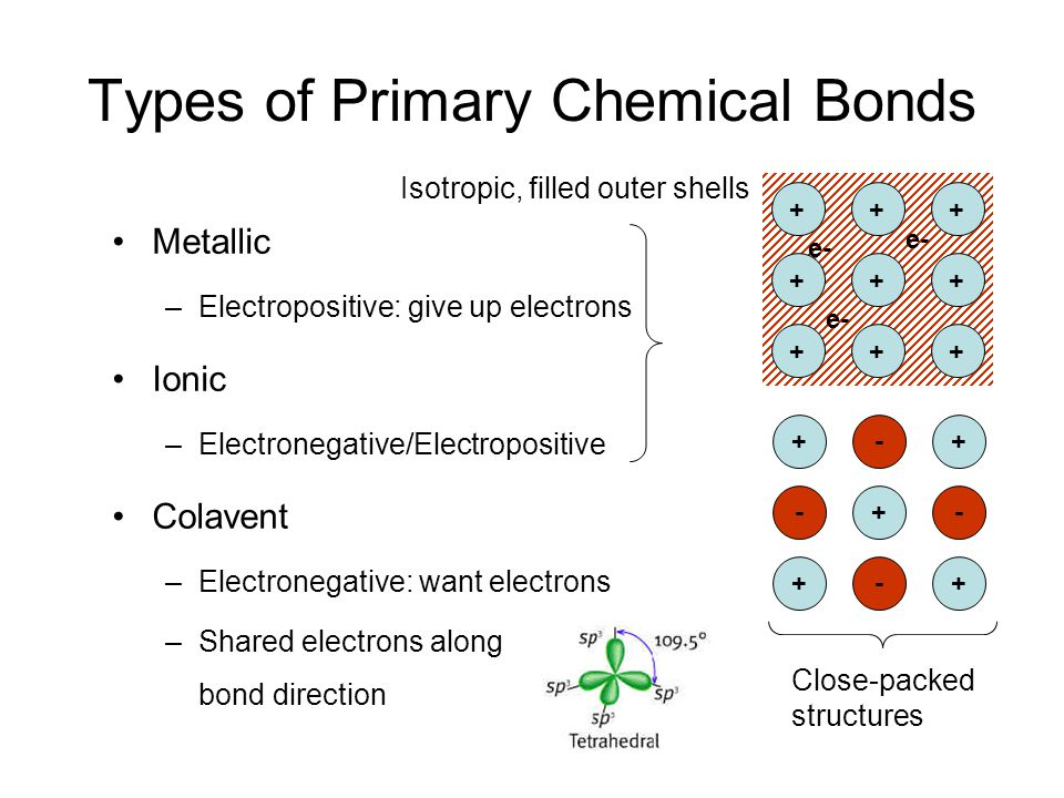 Metallic –Electropositive: give up electrons Ionic –Electronegative/Electropositive Colavent –Electronegative: want electrons –Shared electrons along bond direction Types of Primary Chemical Bonds Isotropic, filled outer shells +-+ -+- +-+ +++ +++ +++ e- Close-packed structures