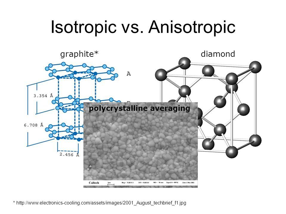 Isotropic vs.