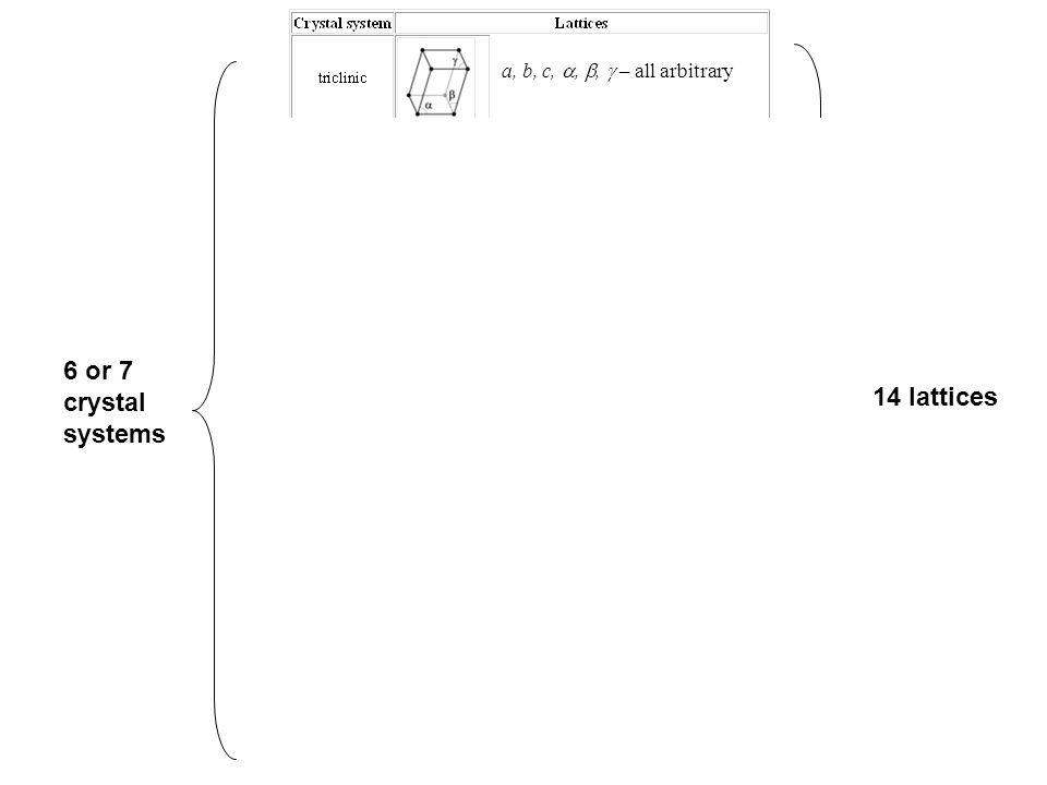 6 or 7 crystal systems 14 lattices a, b, c, , ,  – all arbitrary a, b, c – arbitrary a, c – arbitrary b = a  =  = 90 a – arbitrary; a = b = c  – arbitrary;  =  =  C or A centered for  = arbitrary a, c – arbitrary a – arbitrary a, b, c – arbitrary  =  = 90