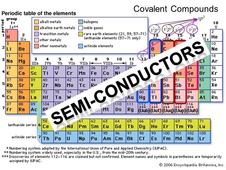 Covalent Compounds s2p2s2p2 s2p1s2p1 s2p3s2p3 sp 3 s2s2 s2p4s2p4