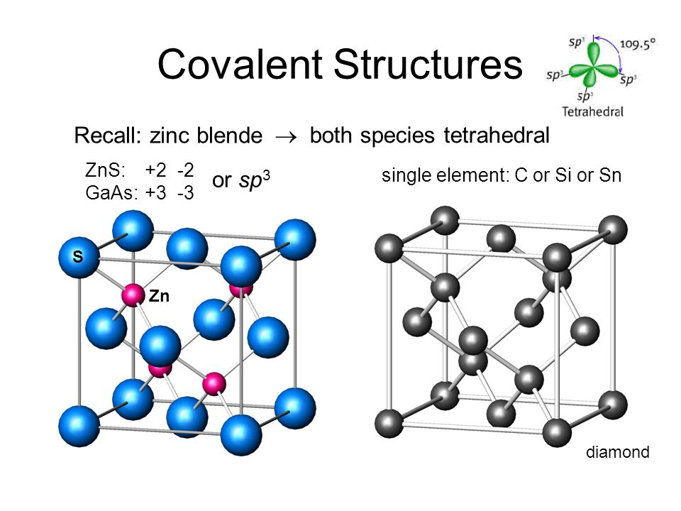 Covalent Structures Recall: zinc blende  both species tetrahedral ZnS:+2 -2 GaAs:+3 -3 or sp 3 single element: C or Si or Sn diamond S Zn