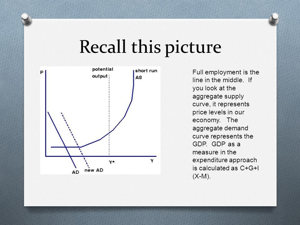 Recall this picture Full employment is the line in the middle. If you look at the aggregate supply curve, it represents price levels in our economy. T