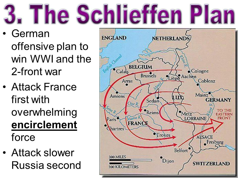 German offensive plan to win WWI and the 2-front war Attack France first with overwhelming encirclement force Attack slower Russia second