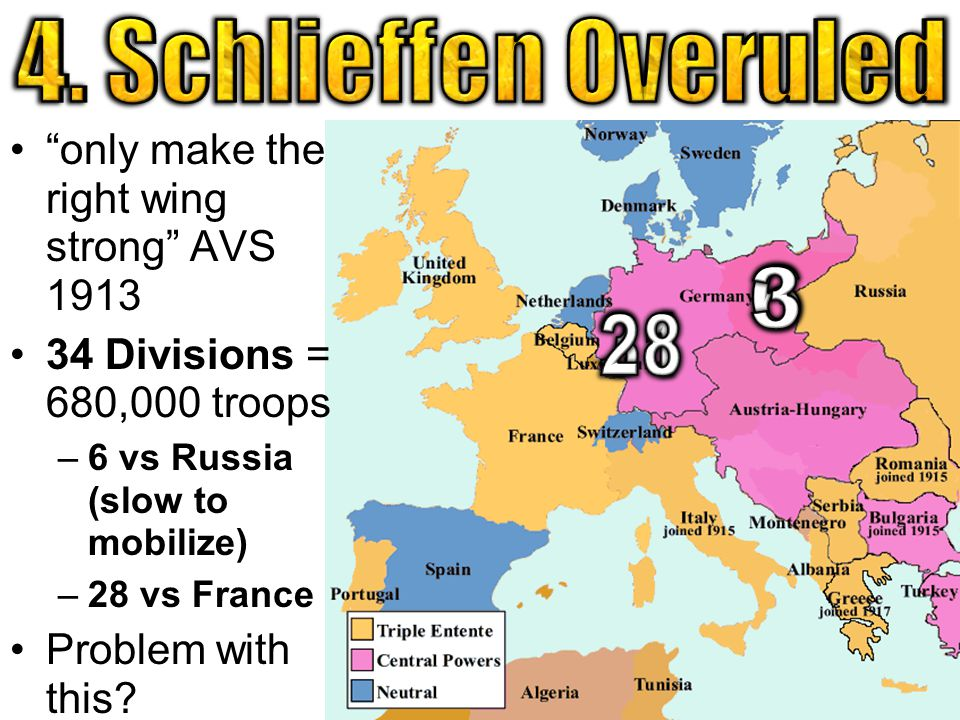 only make the right wing strong AVS 1913 34 Divisions = 680,000 troops –6 vs Russia (slow to mobilize) –28 vs France Problem with this
