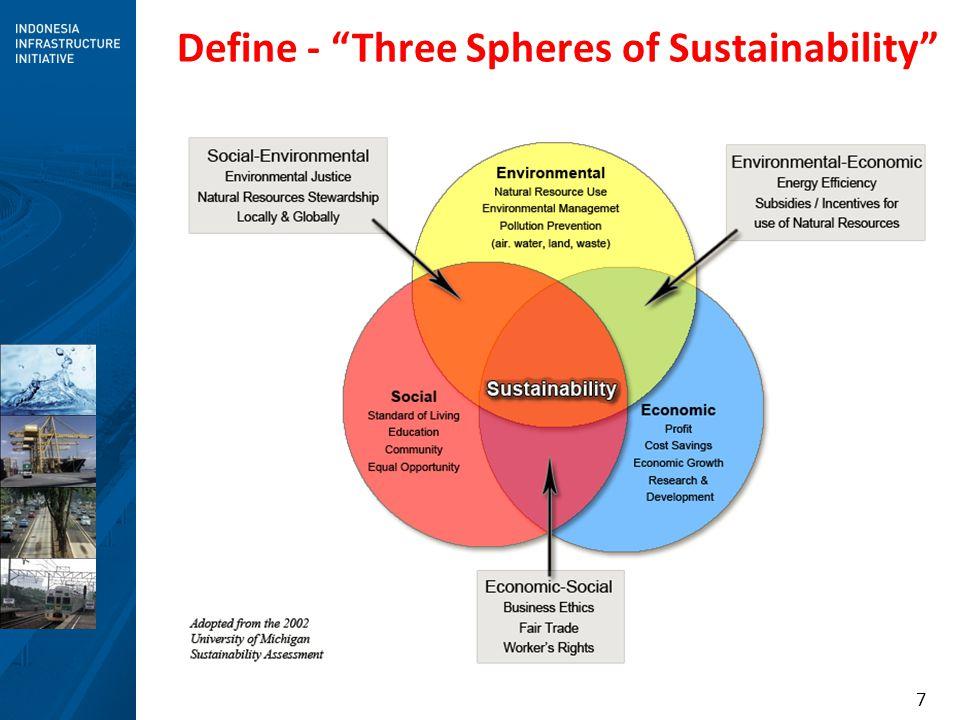 7 Define - Three Spheres of Sustainability
