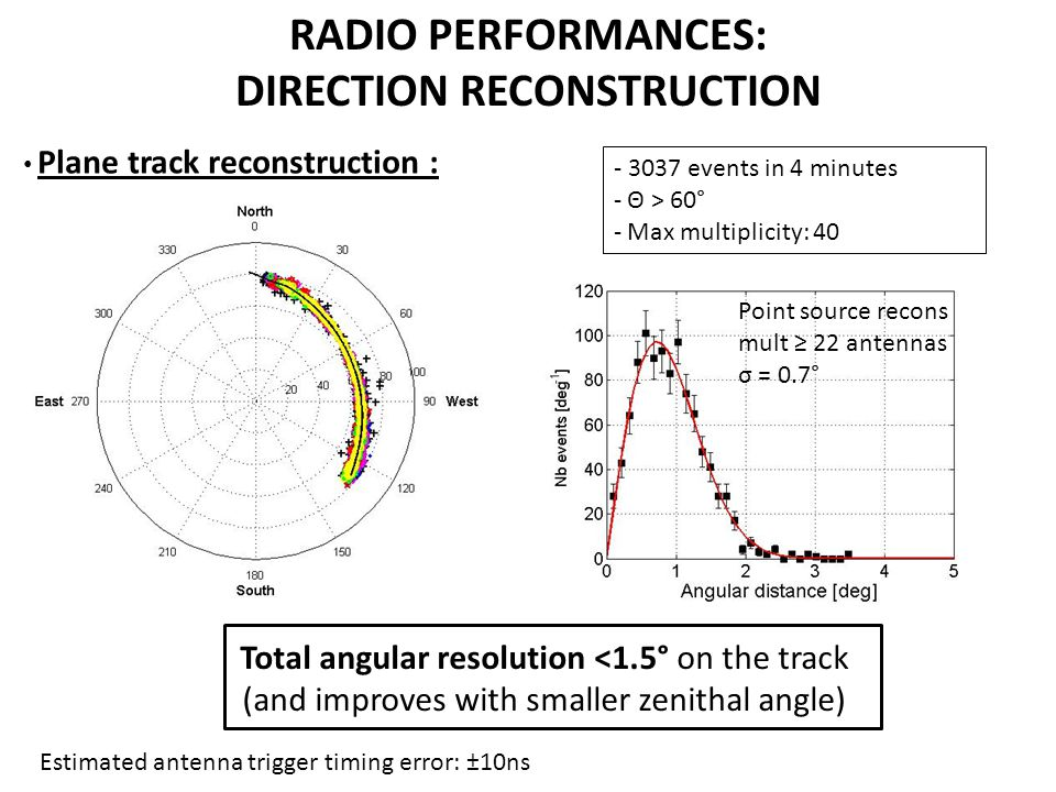 RADIO PERFORMANCES: DIRECTION RECONSTRUCTION Plane track reconstruction : - 3037 events in 4 minutes - Θ > 60° - Max multiplicity: 40 Total angular re